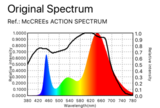 Lichtspectrum Spectro Light Blast 400w